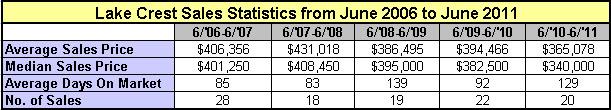Lake Crest Sales Statistics- Hoover/Birmingham Alabama