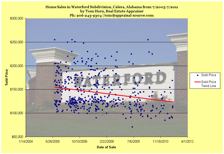 waterford subdivision, calera, alabama sales trend