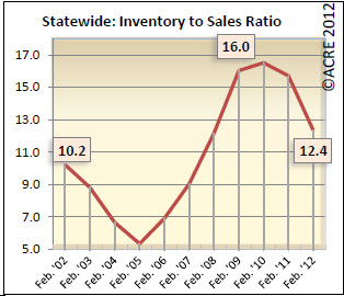 Alabama Real Estate Absorption Rate
