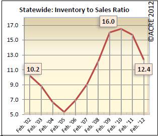 Alabama Real Estate Absorption Rate