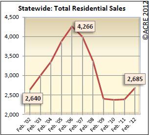 Birmingham Alabama Total Residential Sales