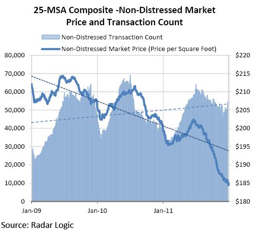 Real Estate Sales up-Prices Down