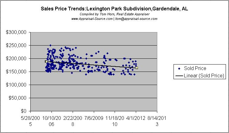 Lexington Park Price Trends