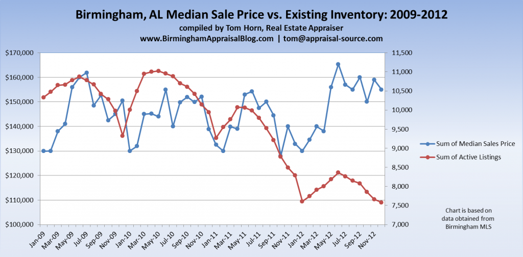Birmingham AL Median Sales Price vs Existing Inventory