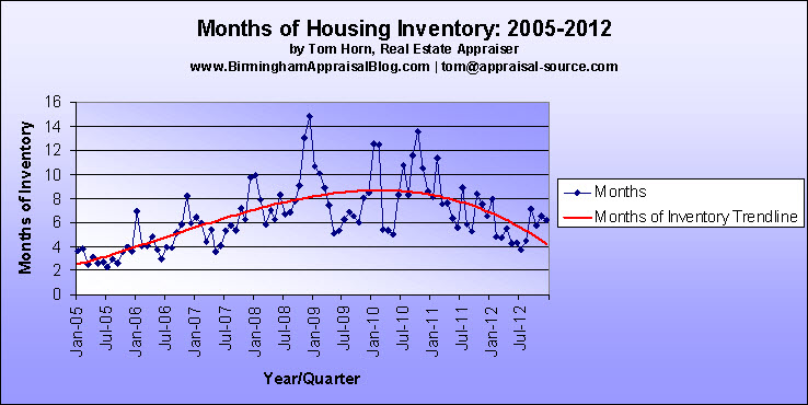 Months of Housing Inventory Alabaster AL Two Exciting Trends Suggests A Stronger 2013 For The Alabaster, Alabama Real Estate Market