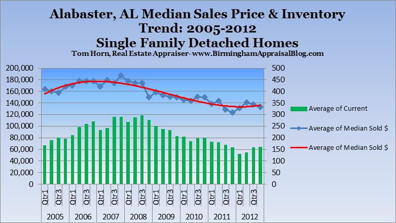 alabaster alabama sales and inventory trend