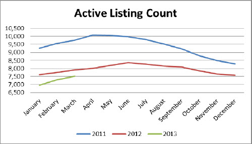 birmingham alabama active listing count