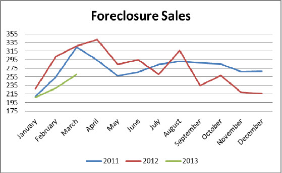 foreclosure sales 5 key statistics and what they mean to the Birmingham, Alabama real estate market