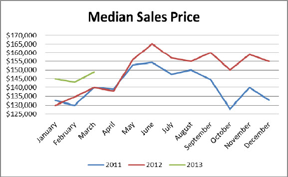 birmingham alabama median sales price