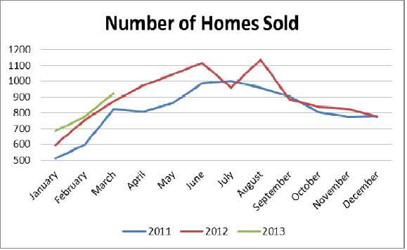 number of homes sold 5 key statistics and what they mean to the Birmingham, Alabama real estate market