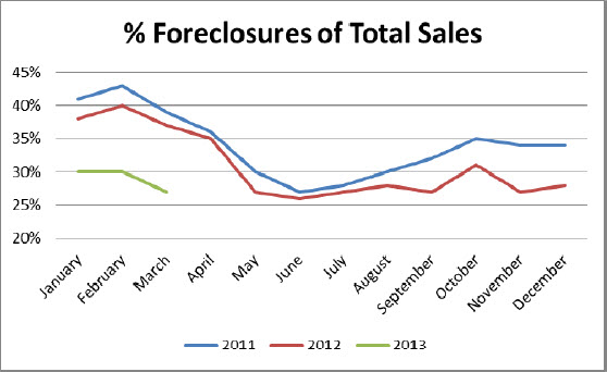 percent of foreclosure sales 5 key statistics and what they mean to the Birmingham, Alabama real estate market