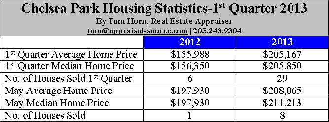 Chelsea Park Alabama Housing Statistics