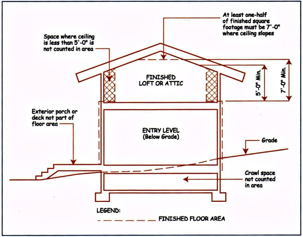 Can a finished attic be included in the appraisal of a for Standard garage roof pitch