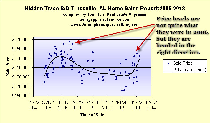 hidden trace sale trends Unraveling the demand for homes in Hidden Trace  Trussville, Alabama