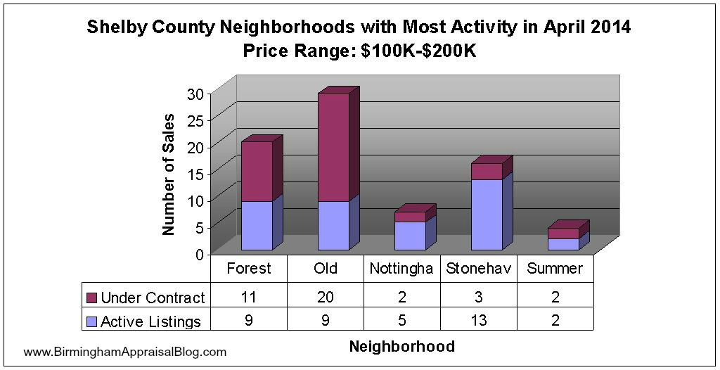 Shelby County Neighborhoods With Most Sales Activity April 2014 graphed