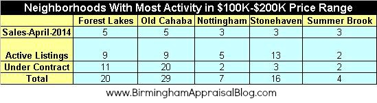 Shelby County Neighborhoods With Most Sales Activity April 2014