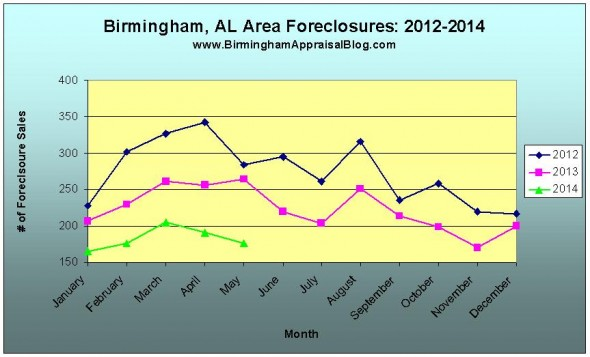 birmingham foreclosures