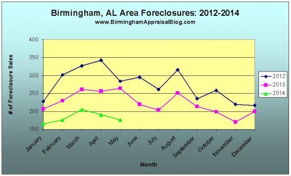 birmingham foreclosures
