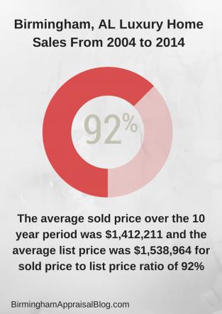 Birmingham AL Luxury Homes Sold Price to List Price Ratio