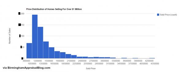 Birmingham AL Million Dollar Home Sales Price Distribution