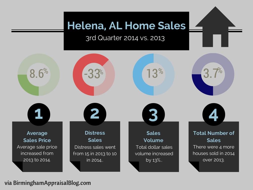 Helena, AL Home Sales