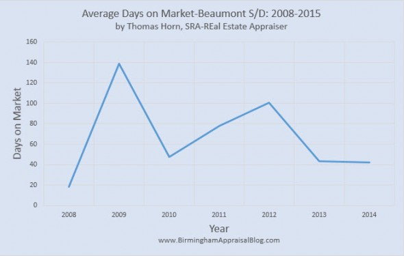 Beaumont SD Average Days on Market
