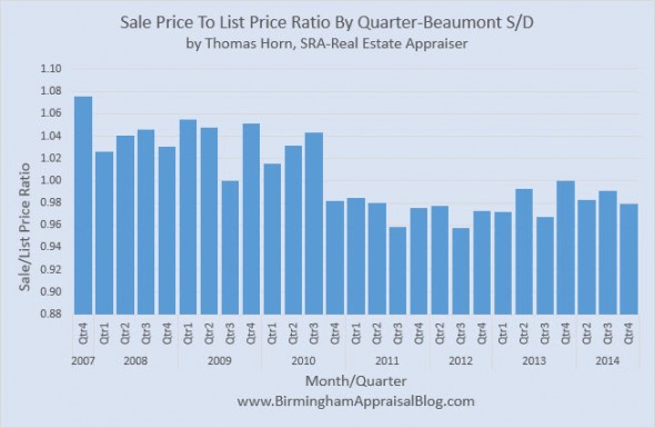 Beaumont SD Sale Price to List Price Ratio