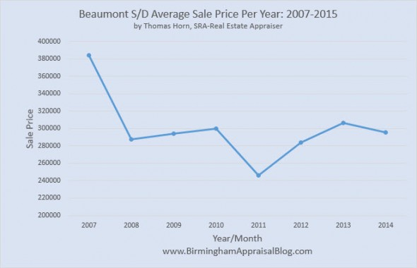 Beaumont SubDiv Average Sale Price Per Year