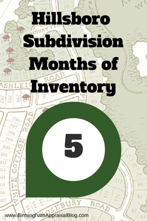 Hillsboro months of inventory