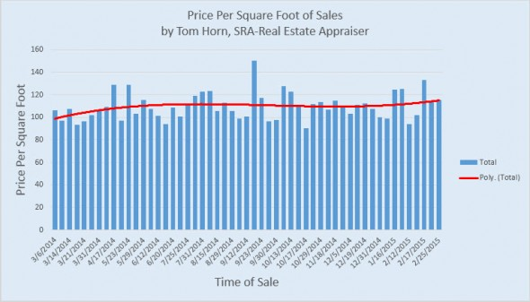 price per square foot of sales