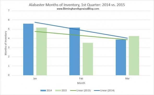 Alabaster Inventory 2014 vs 2015