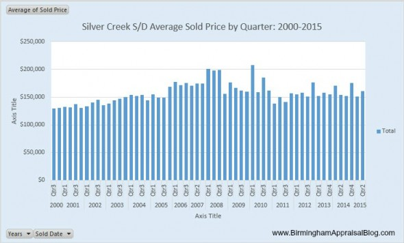 Silver Creek Alabaster AL Home Sales by Quarter