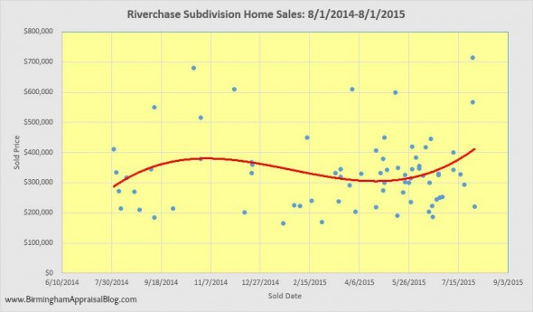 Riverchase Subdivision Home Sales