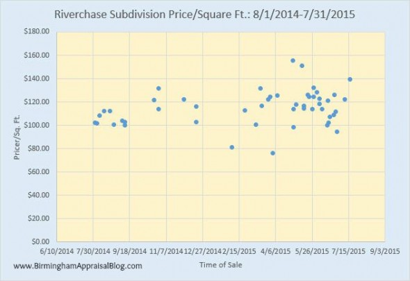 Riverchase Subdivision Price per Square Foot