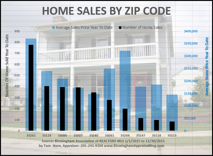 shelby county home sales
