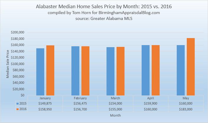 Alabaster median home sales price 2015 vs 2016