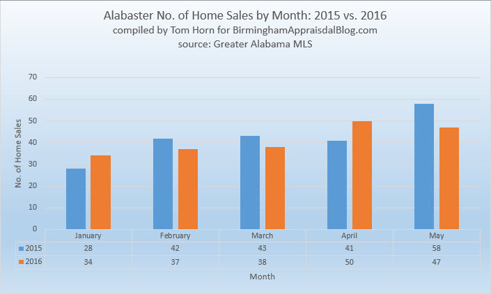 Alabaster no of home sales by month
