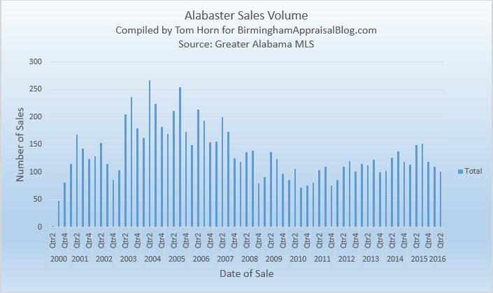 Alabaster sales volume