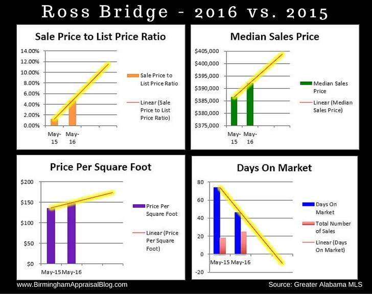 Ross Bridge Home Sales 2016 vs 2015