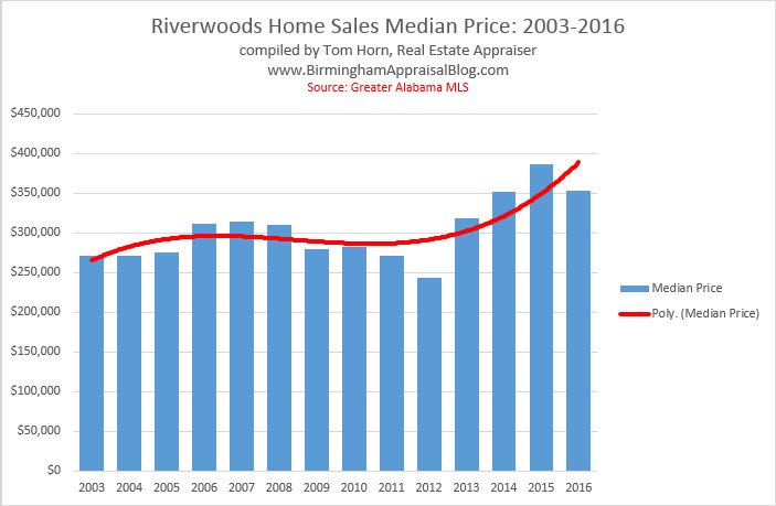 riverwoods-median-price