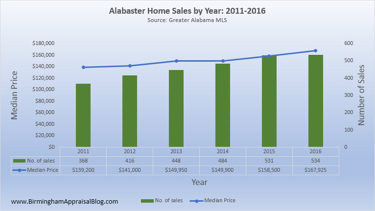 Alabaster Home Sales By Year