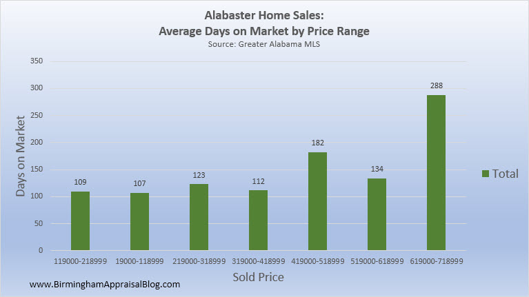 Alabaster Home Sales DOM