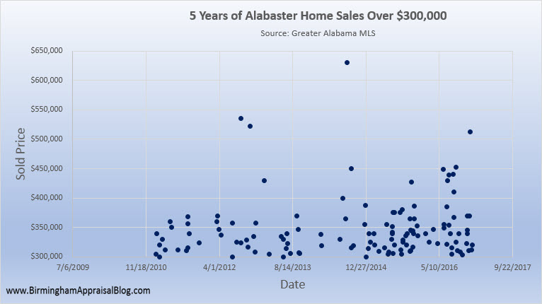 Alabaster Home Sales Over 300K
