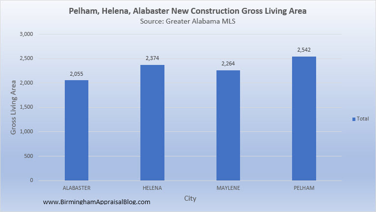 Pelham_Helena_Alabaster_New_Construction_Gross_Living_Area
