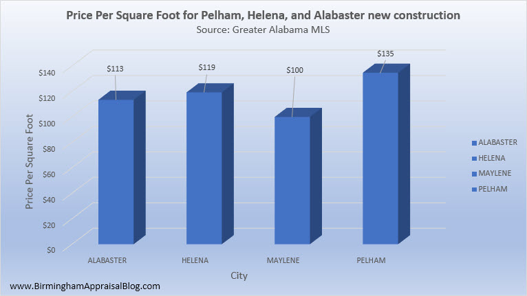 Pelham_Helena_Alabaster_New_Construction_Price_Per_Square_Foot