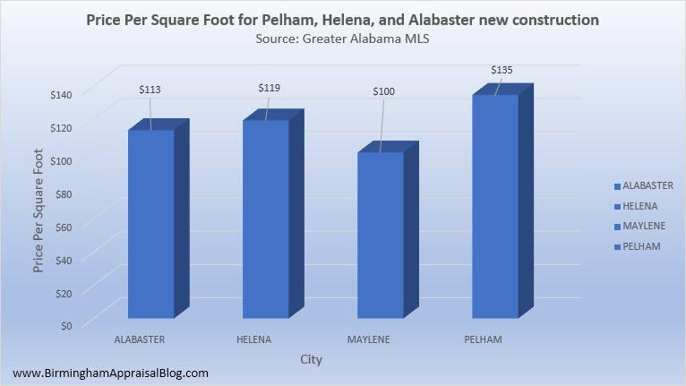 Pelham_Helena_Alabaster_New_Construction_Price_Per_Square_Foot