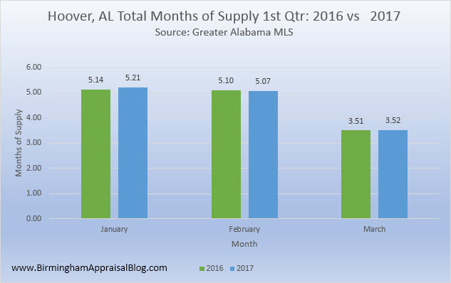 Hoover AL months of supply