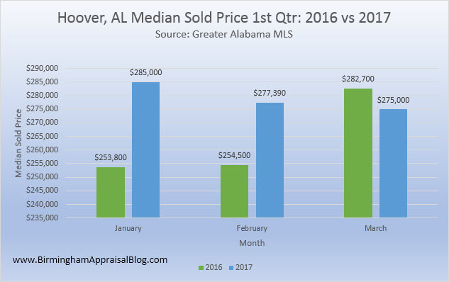 Hoover AL median sold price