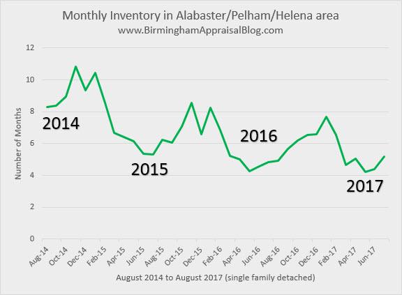 Monthly Inventory Alabaster Pelham Helena