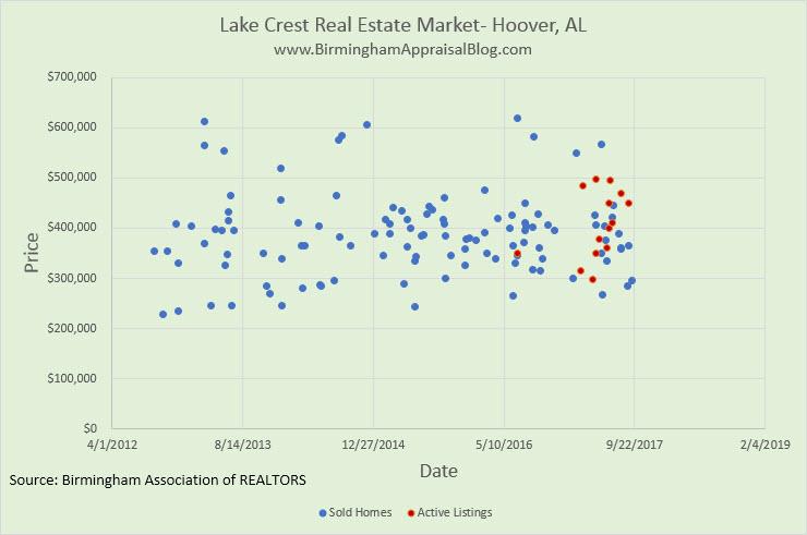Lake Crest Home Sales